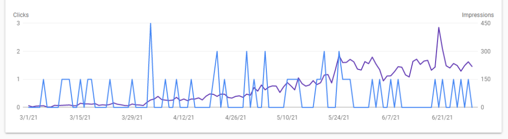 impressions increase with SEO